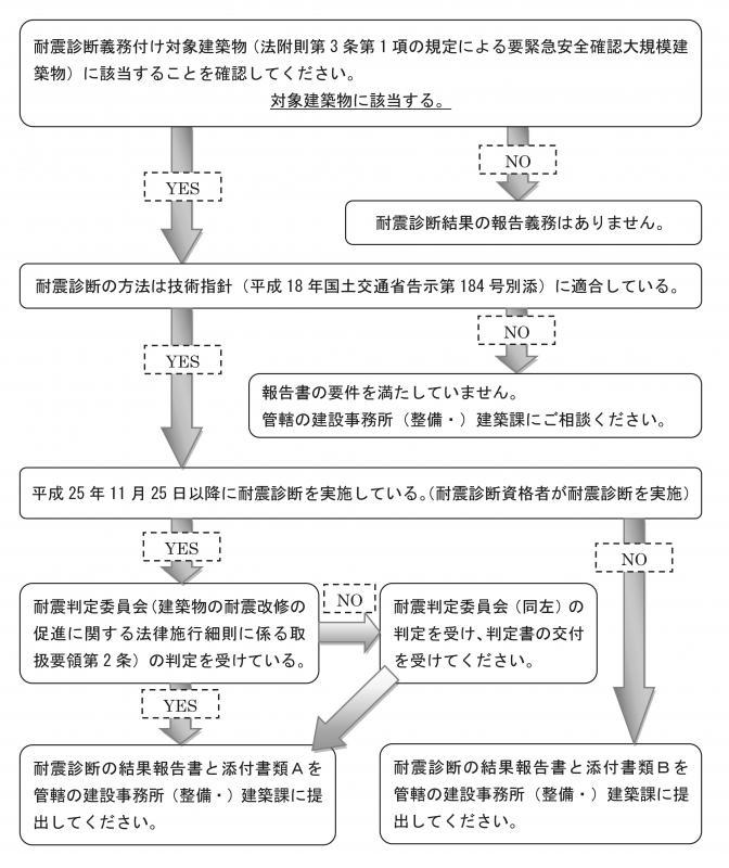 長野県が所管する「要緊急安全確...