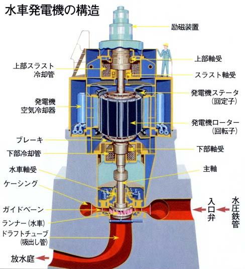 水力 発電 仕組み