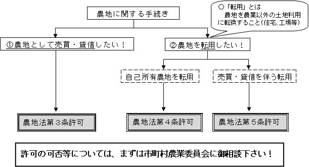 農地法の許可制度/長野県